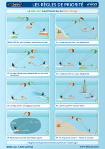 règles de priorité kitesurf